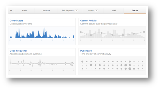 A view of our GitHub activity leading up to the launch of the new HealthCare.gov.